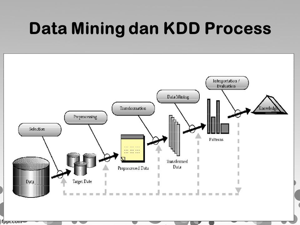 Data Mining dan KDD Process