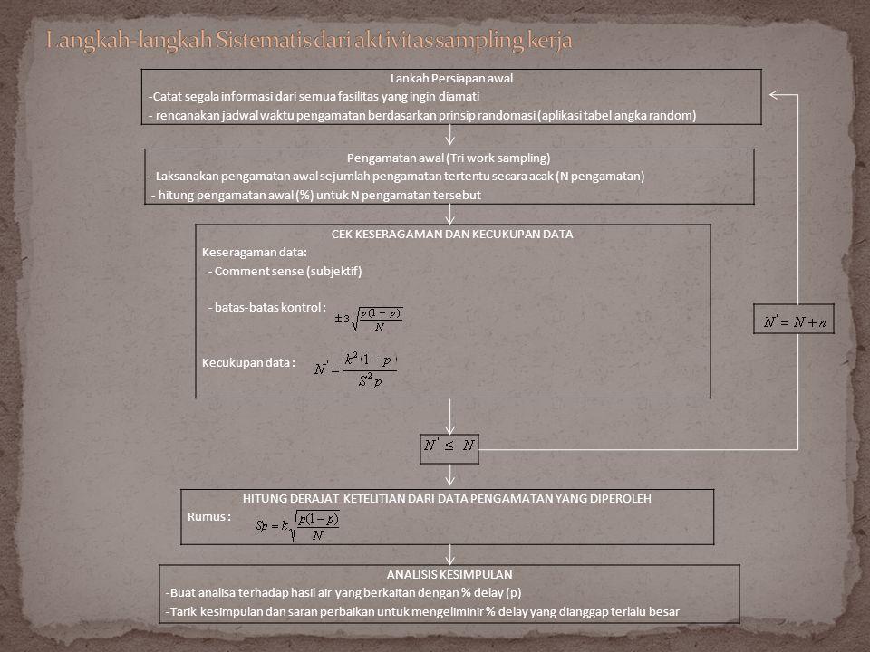 Langkah-langkah Sistematis dari aktivitas sampling kerja