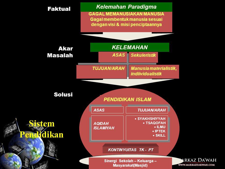 Sistem Pendidikan Kelemahan Paradigma Faktual KELEMAHAN Akar Masalah