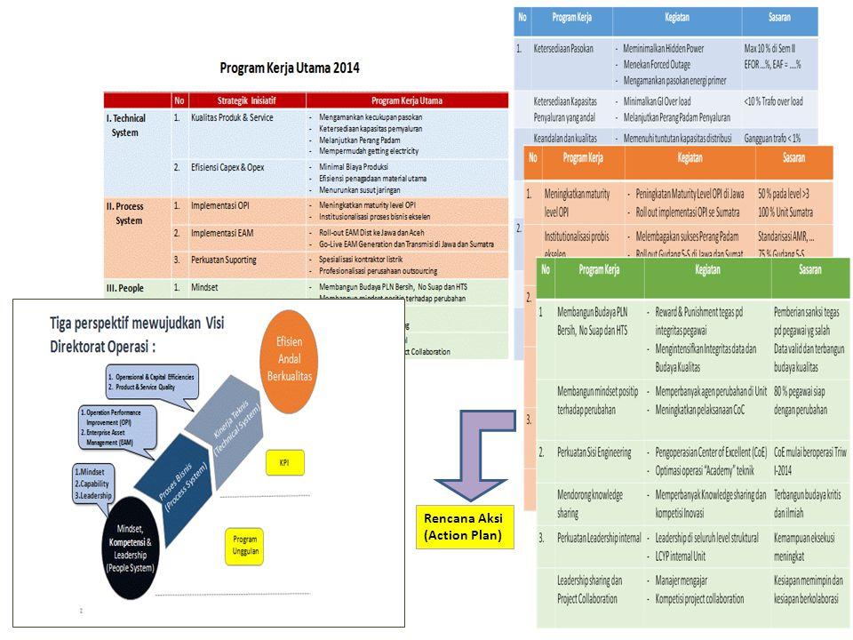 Rencana Aksi (Action Plan)