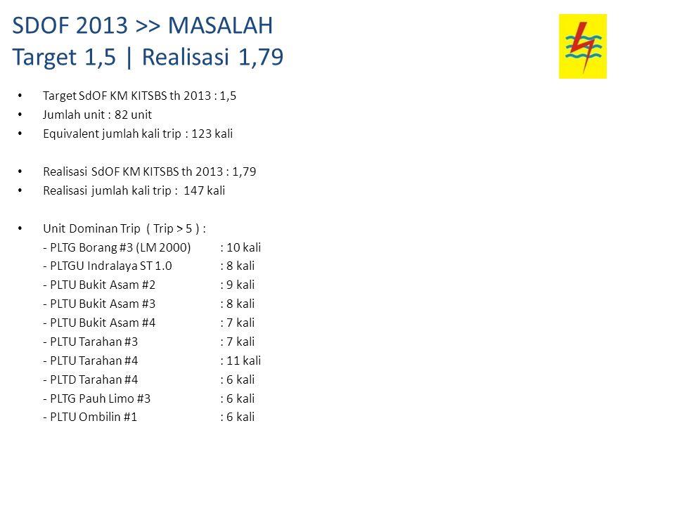 SDOF 2013 >> MASALAH Target 1,5 | Realisasi 1,79
