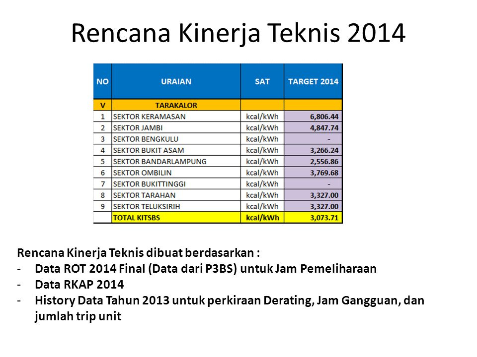 Rencana Kinerja Teknis 2014
