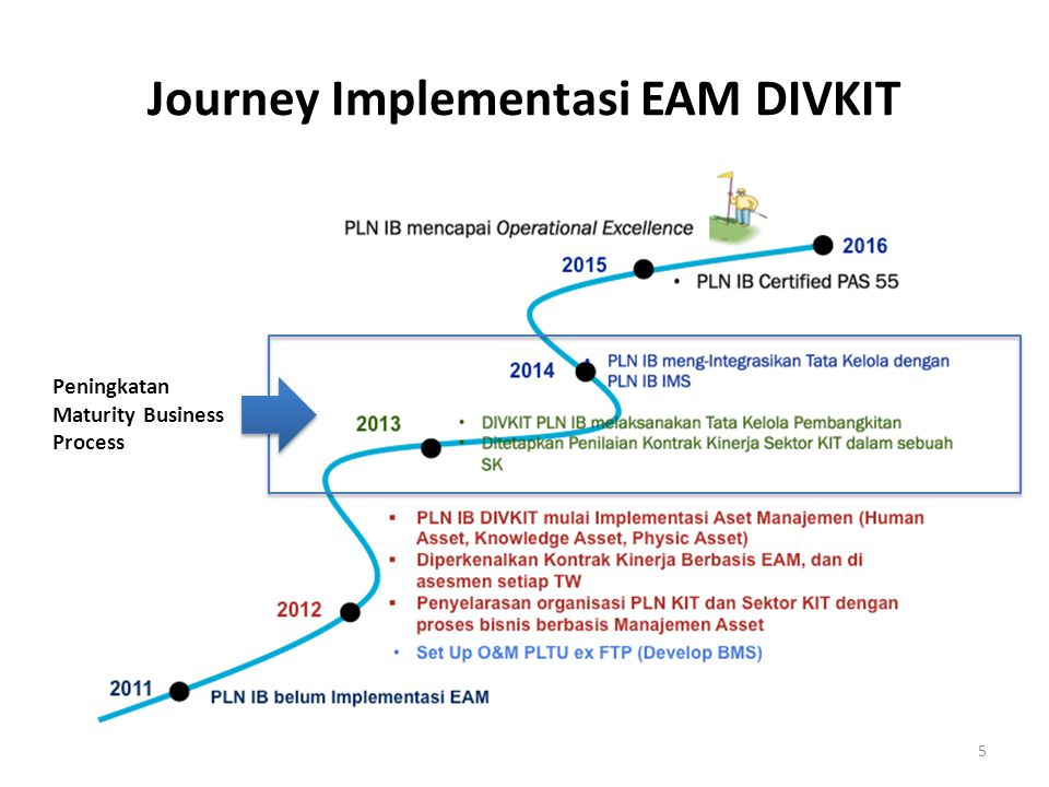 Journey Implementasi EAM DIVKIT