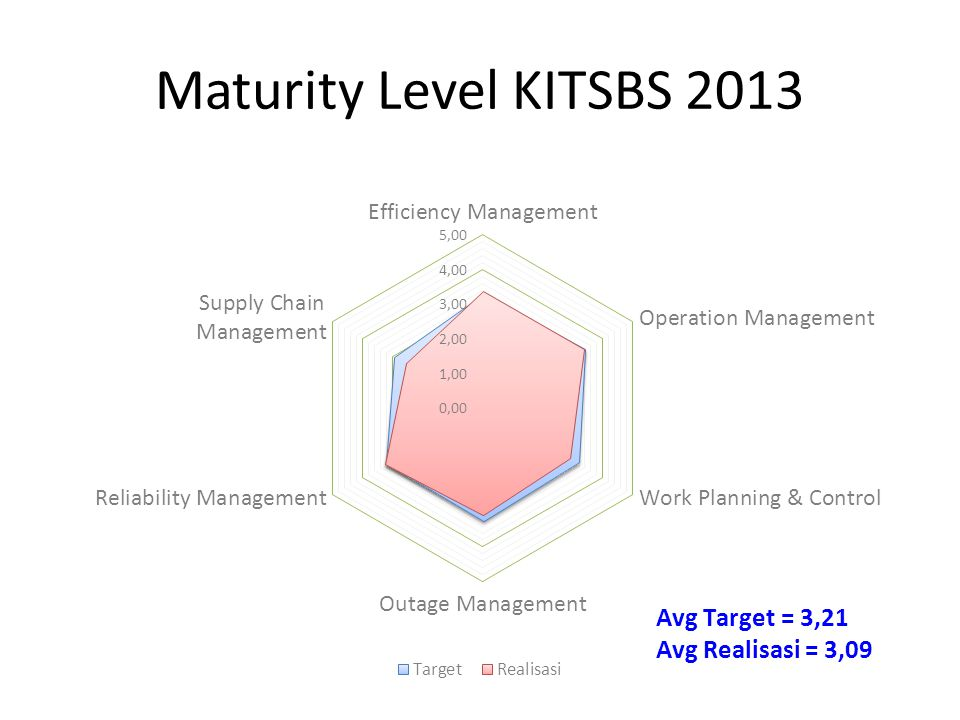 Maturity Level KITSBS 2013