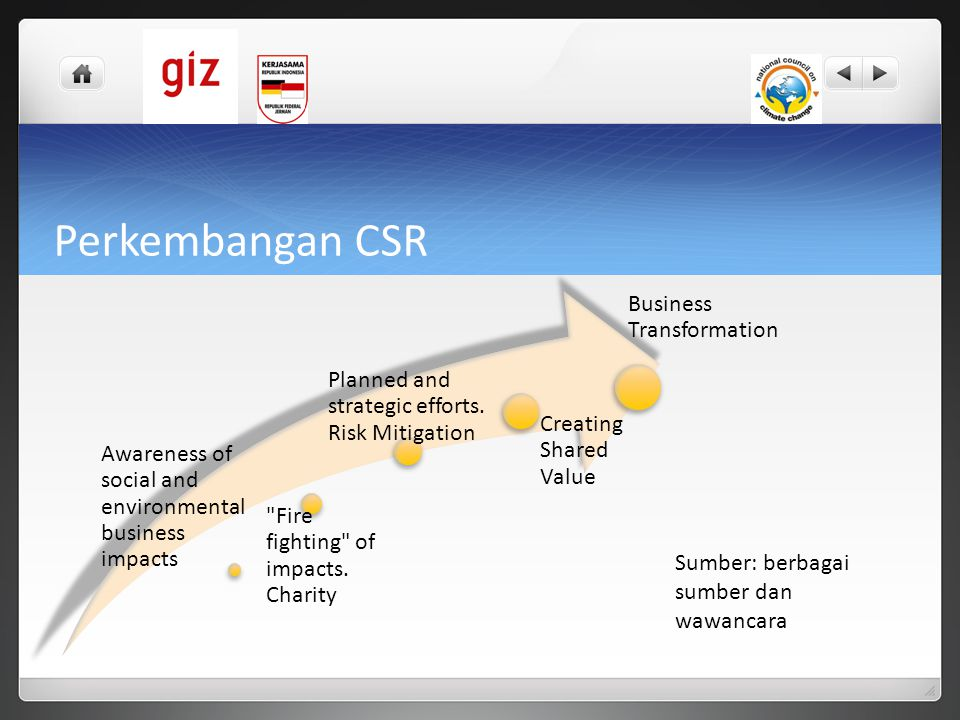 Perkembangan CSR Business Transformation