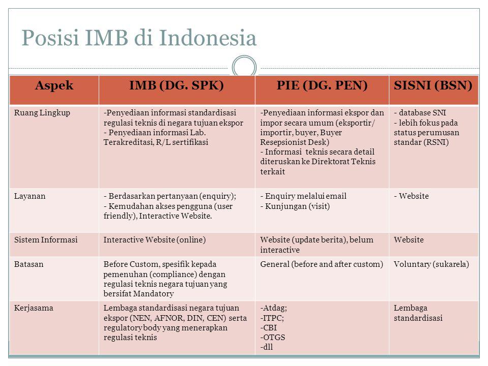 Posisi IMB di Indonesia