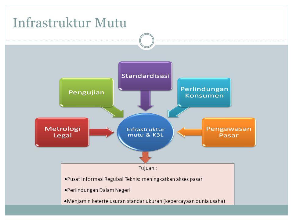 Infrastruktur Mutu Tujuan :