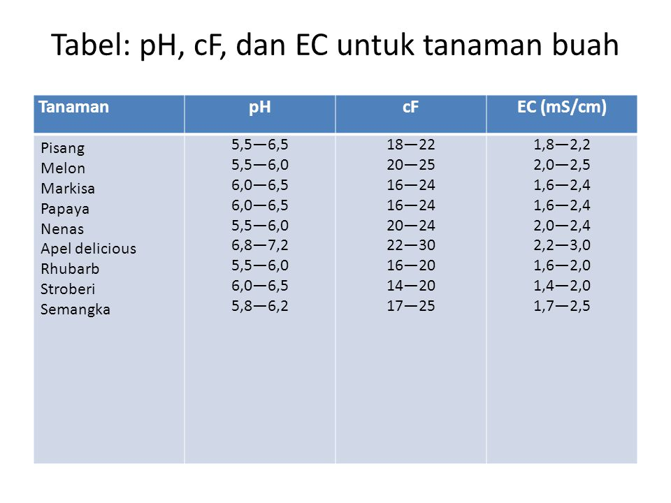Tabel: pH, cF, dan EC untuk tanaman buah