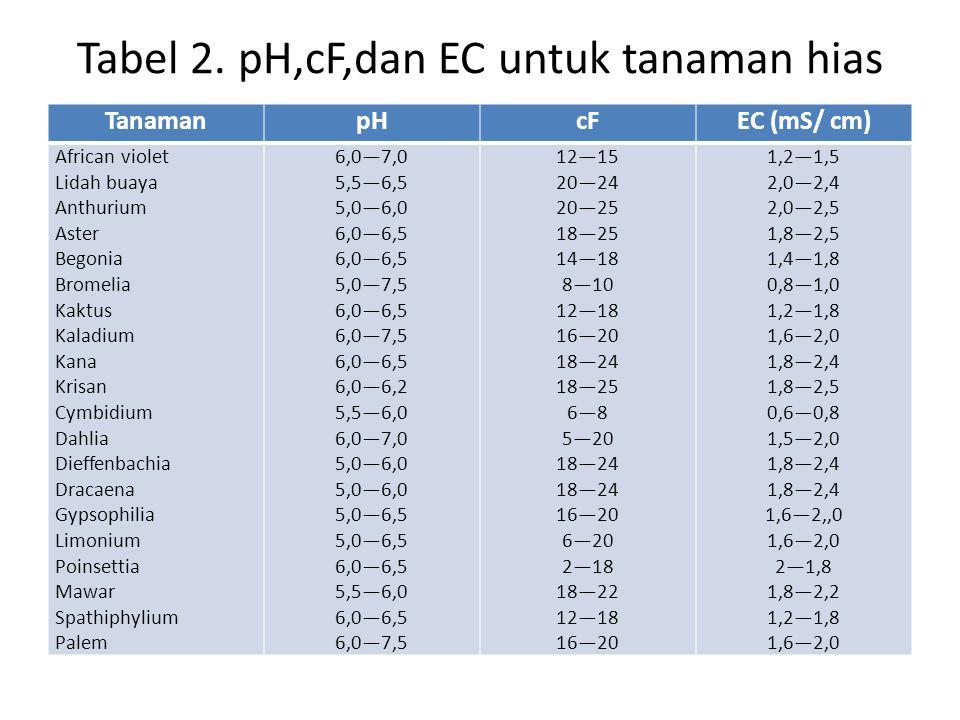 Tabel 2. pH,cF,dan EC untuk tanaman hias
