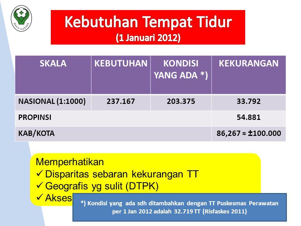 Kebutuhan Tempat Tidur (1 Januari 2012)