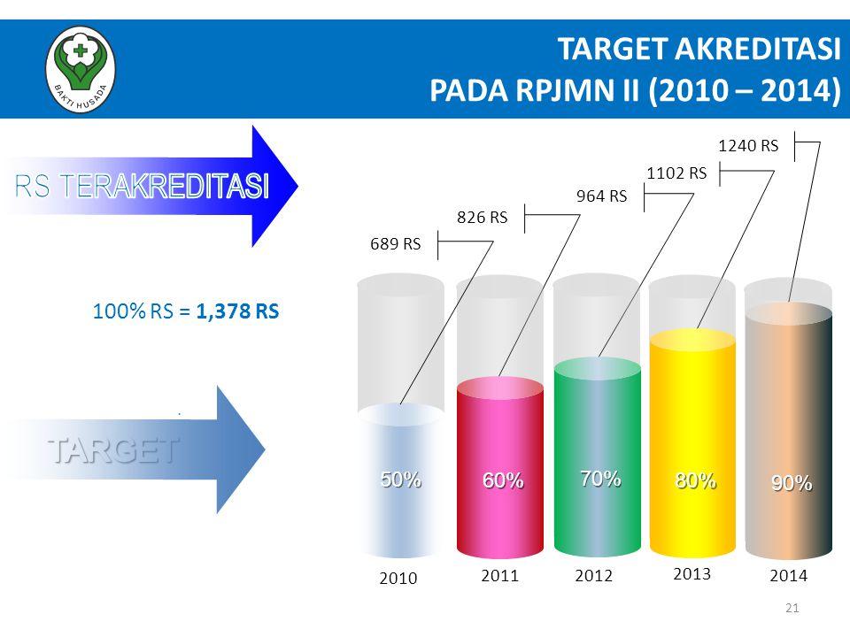 TARGET AKREDITASI PADA RPJMN II (2010 – 2014)