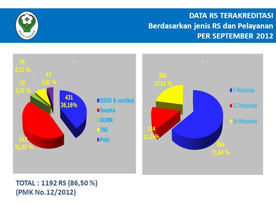 DATA RS TERAKREDITASI Berdasarkan jenis RS dan Pelayanan PER SEPTEMBER 2012