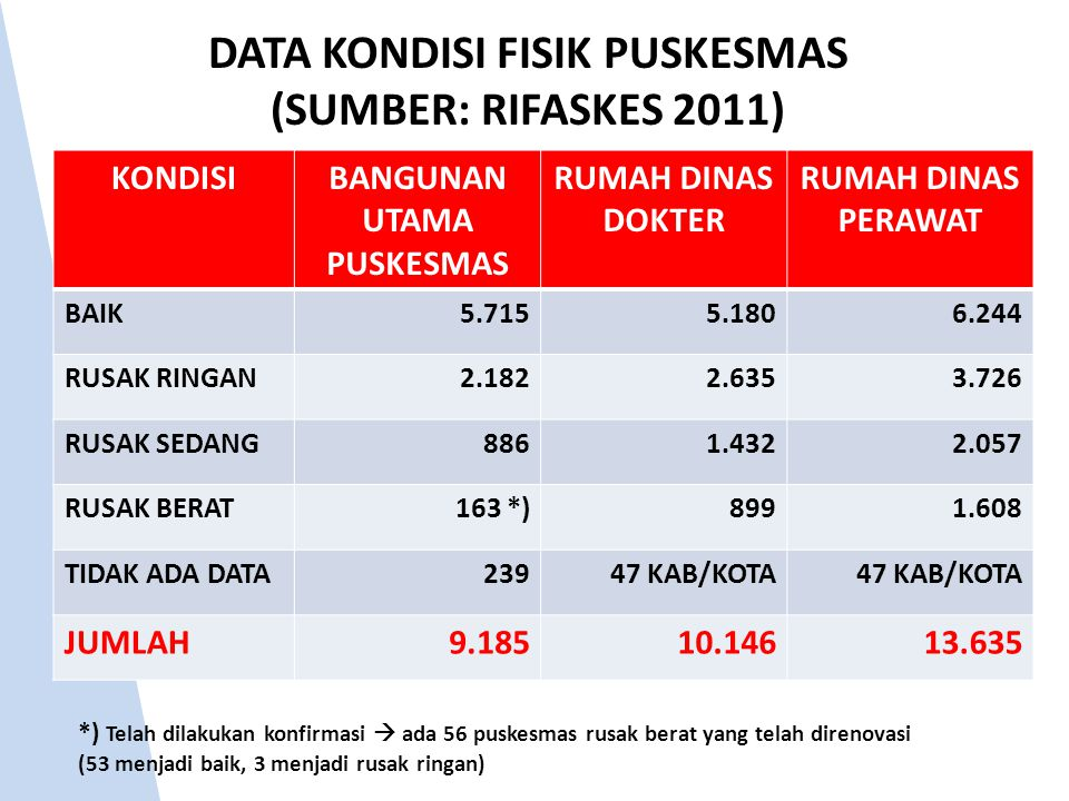 DATA KONDISI FISIK PUSKESMAS (SUMBER: RIFASKES 2011)