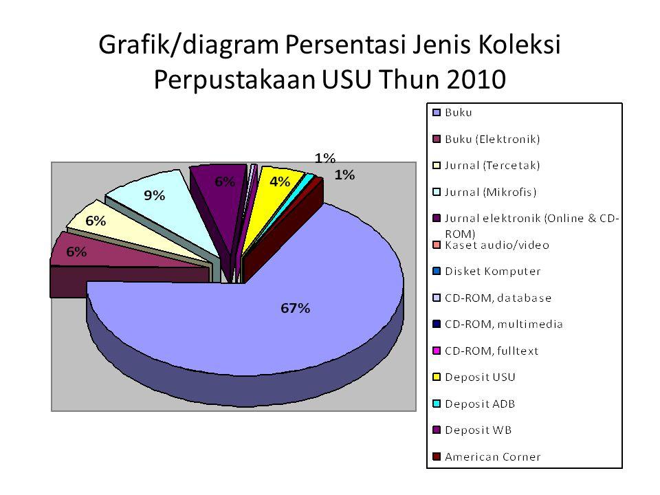 Grafik/diagram Persentasi Jenis Koleksi Perpustakaan USU Thun 2010