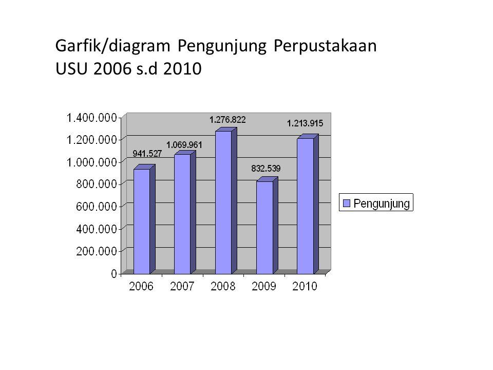 Garfik/diagram Pengunjung Perpustakaan USU 2006 s.d 2010