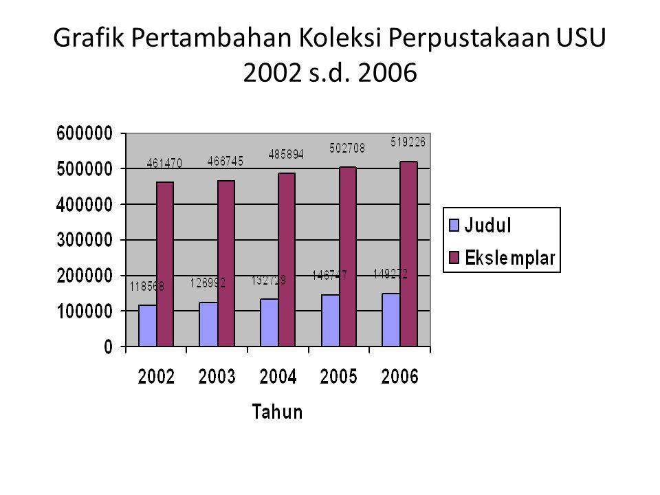 Grafik Pertambahan Koleksi Perpustakaan USU 2002 s.d. 2006