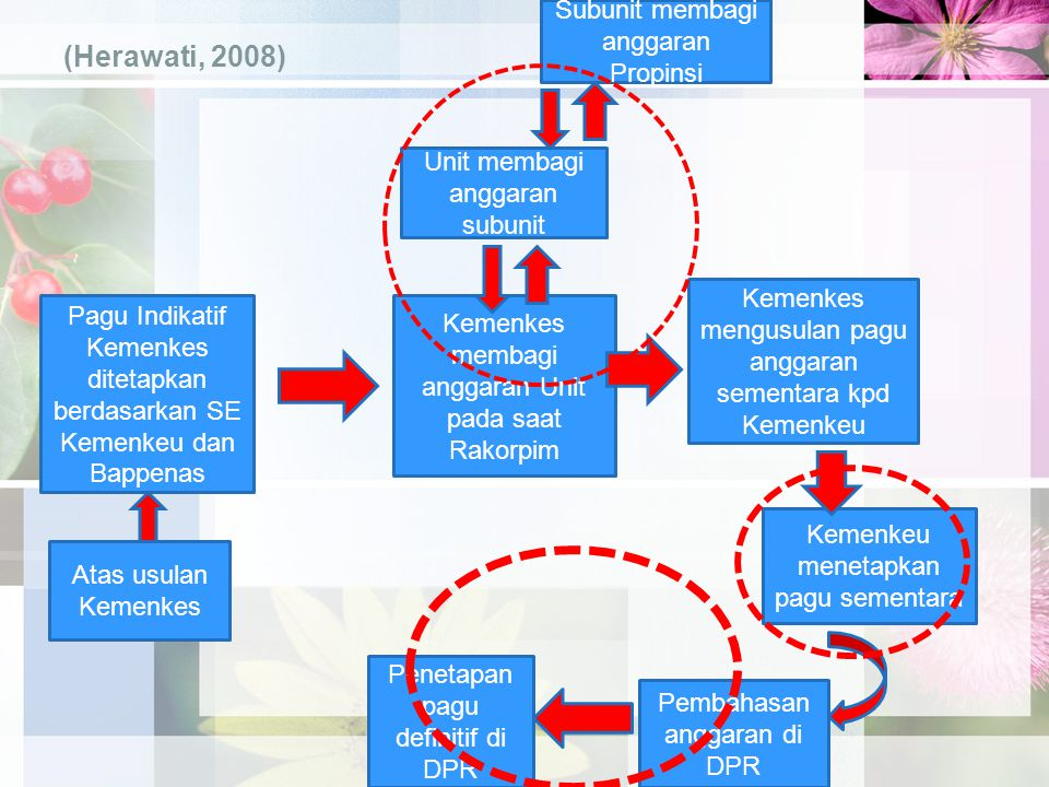 (Herawati, 2008) Subunit membagi anggaran Propinsi
