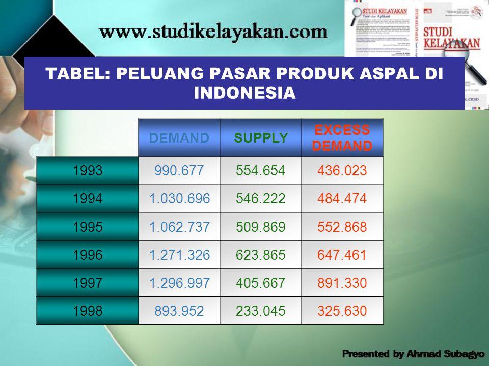 TABEL: PELUANG PASAR PRODUK ASPAL DI INDONESIA