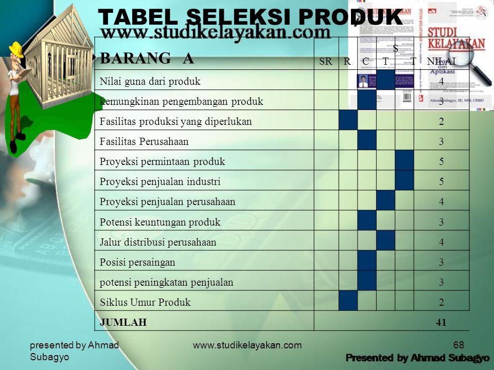 TABEL SELEKSI PRODUK BARANG A SR R C T ST NILAI Nilai guna dari produk