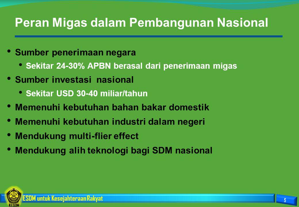 Peran Migas dalam Pembangunan Nasional