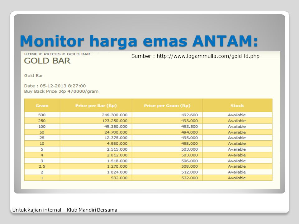 Monitor harga emas ANTAM:
