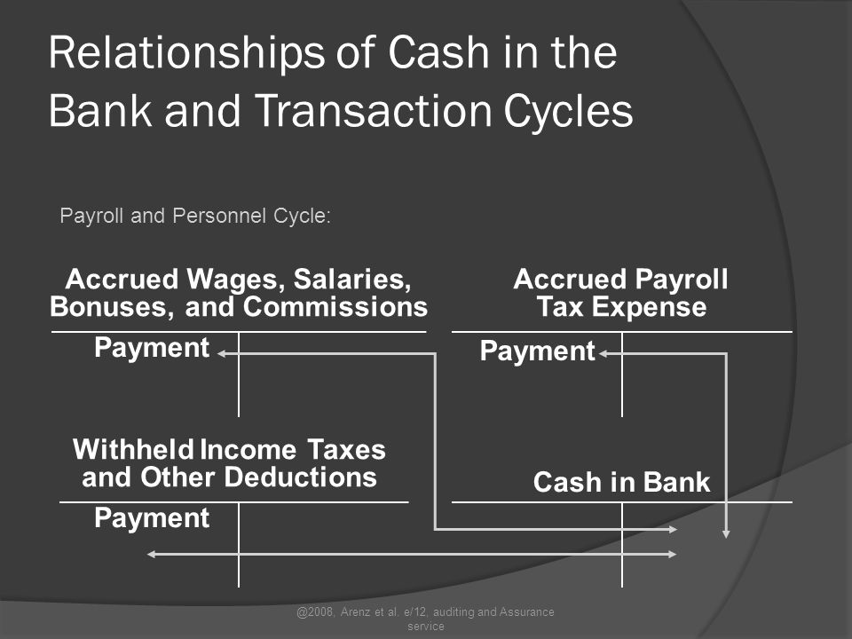 Relationships of Cash in the Bank and Transaction Cycles