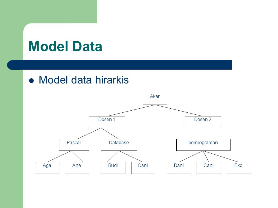 Model Data Model data hirarkis Akar Dosen 1 Dosen 2 Pascal Database