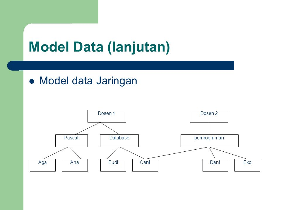 Model Data (lanjutan) Model data Jaringan Dosen 1 Dosen 2 Pascal