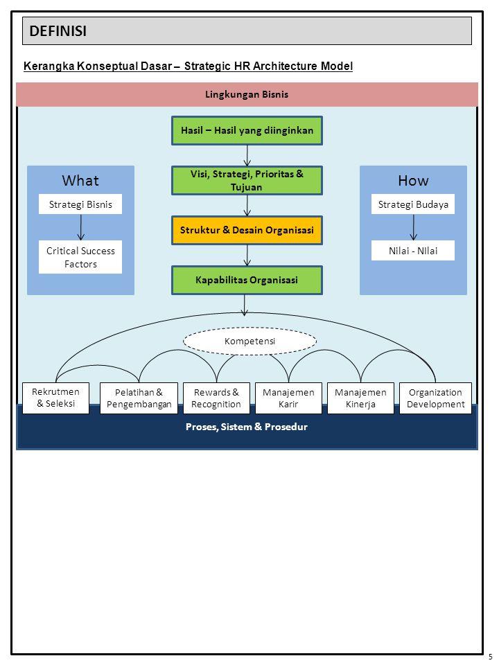 DEFINISI Kerangka Konseptual Dasar – Strategic HR Architecture Model. Proses, Sistem & Prosedur. Hasil – Hasil yang diinginkan.
