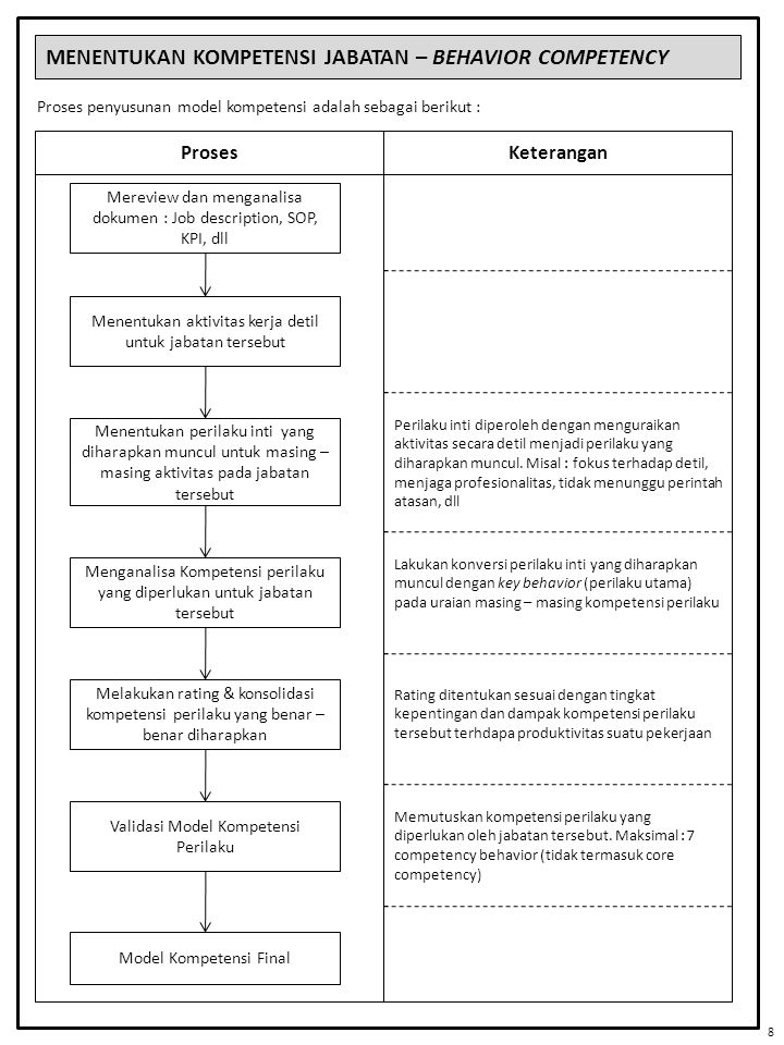 MENENTUKAN KOMPETENSI JABATAN – BEHAVIOR COMPETENCY