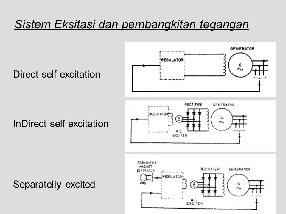 Sistem Eksitasi dan pembangkitan tegangan