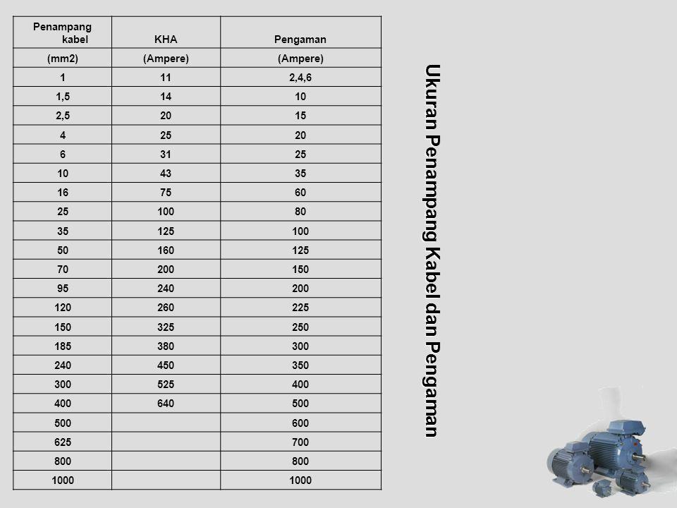 Ukuran Penampang Kabel dan Pengaman