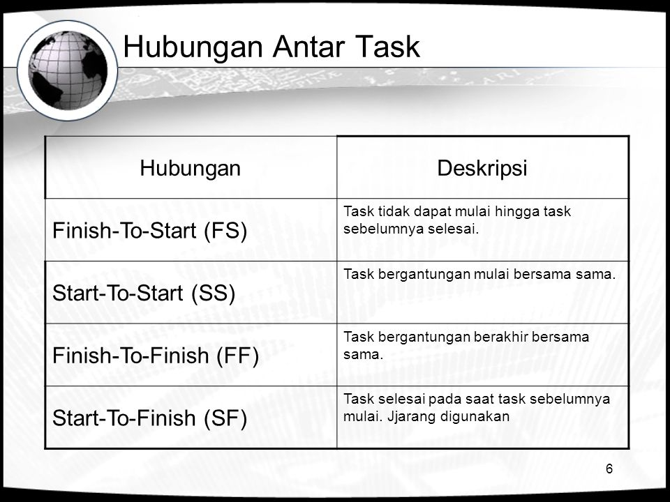 Hubungan Antar Task Hubungan Deskripsi Finish-To-Start (FS)