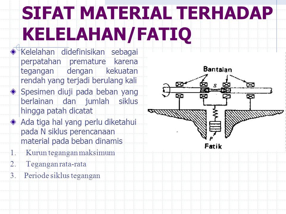 SIFAT MATERIAL TERHADAP KELELAHAN/FATIQ