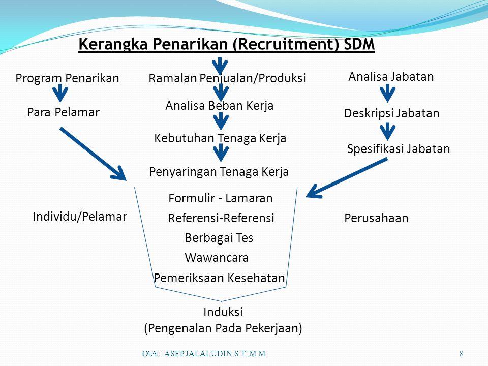 Kerangka Penarikan (Recruitment) SDM