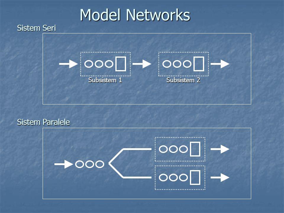 Model Networks Sistem Seri Subsistem 1 Subsistem 2 Sistem Paralele