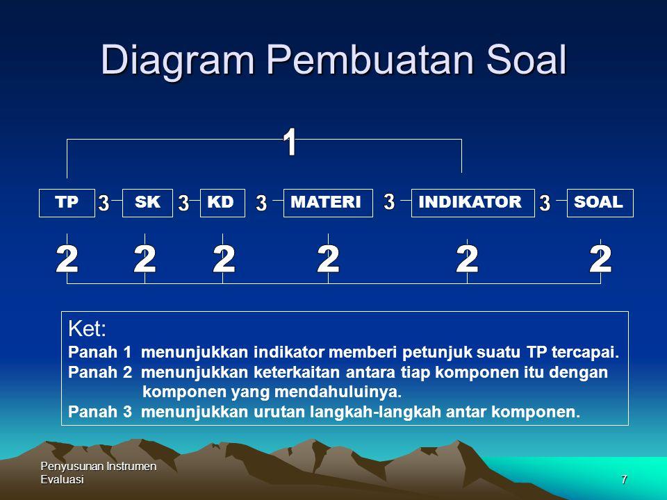 Diagram Pembuatan Soal