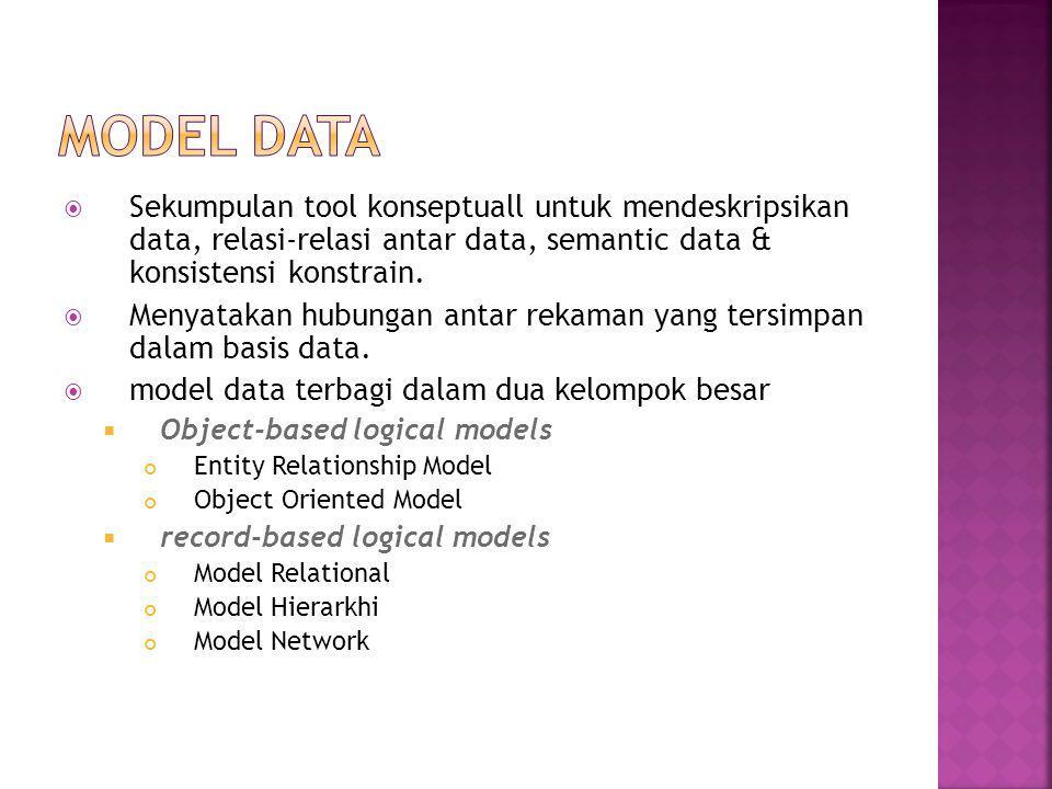 MODEL DATA Sekumpulan tool konseptuall untuk mendeskripsikan data, relasi-relasi antar data, semantic data & konsistensi konstrain.