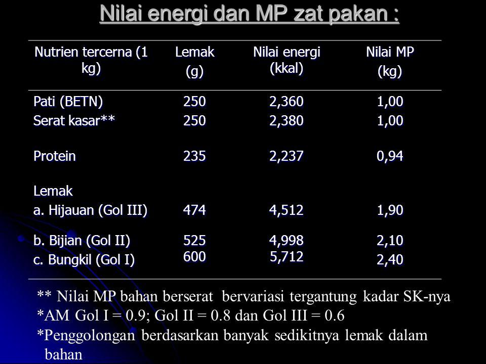 Nilai energi dan MP zat pakan :