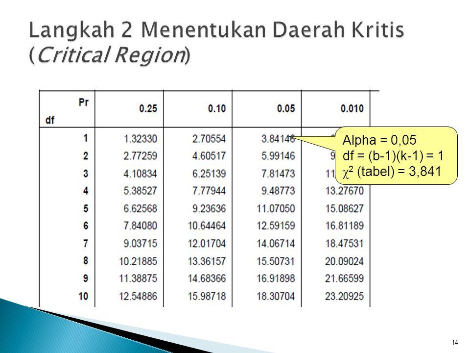 Langkah 2 Menentukan Daerah Kritis (Critical Region)
