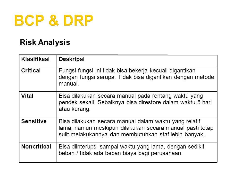 BCP & DRP Risk Analysis. Bisa diinterupsi sampai waktu yang lama, dengan sedikit beban / tidak ada beban biaya bagi perusahaan.