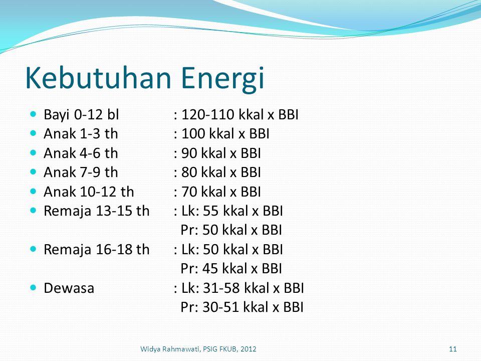 Kebutuhan Energi Bayi 0-12 bl : 120-110 kkal x BBI
