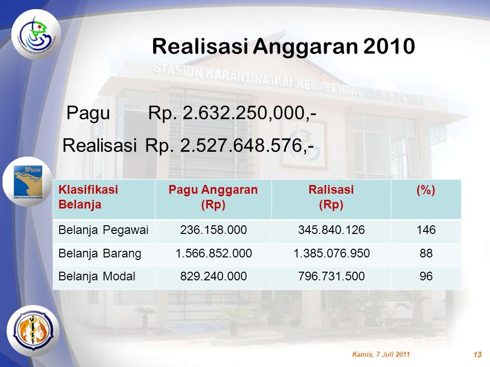 Realisasi Anggaran 2010 Pagu Rp. 2.632.250,000,-