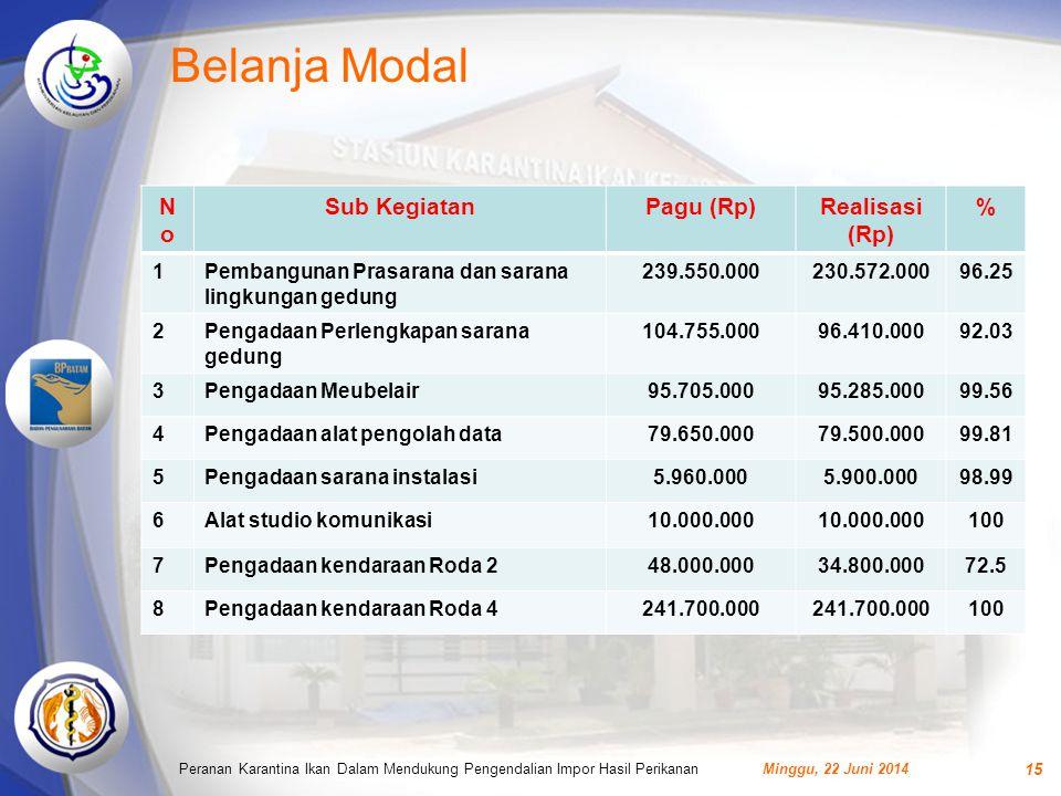 Belanja Modal No Sub Kegiatan Pagu (Rp) Realisasi (Rp) % 1