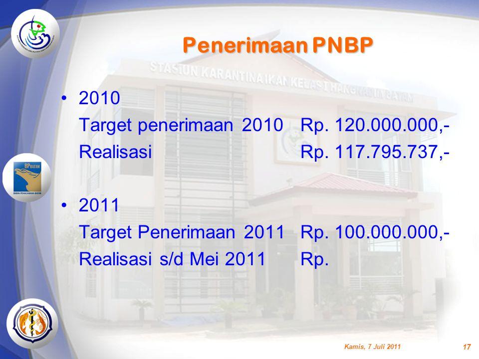 Penerimaan PNBP 2010 Target penerimaan 2010 Rp. 120.000.000,-