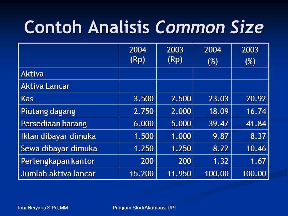 Contoh Analisis Common Size