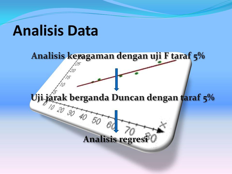 Analisis keragaman dengan uji F taraf 5%