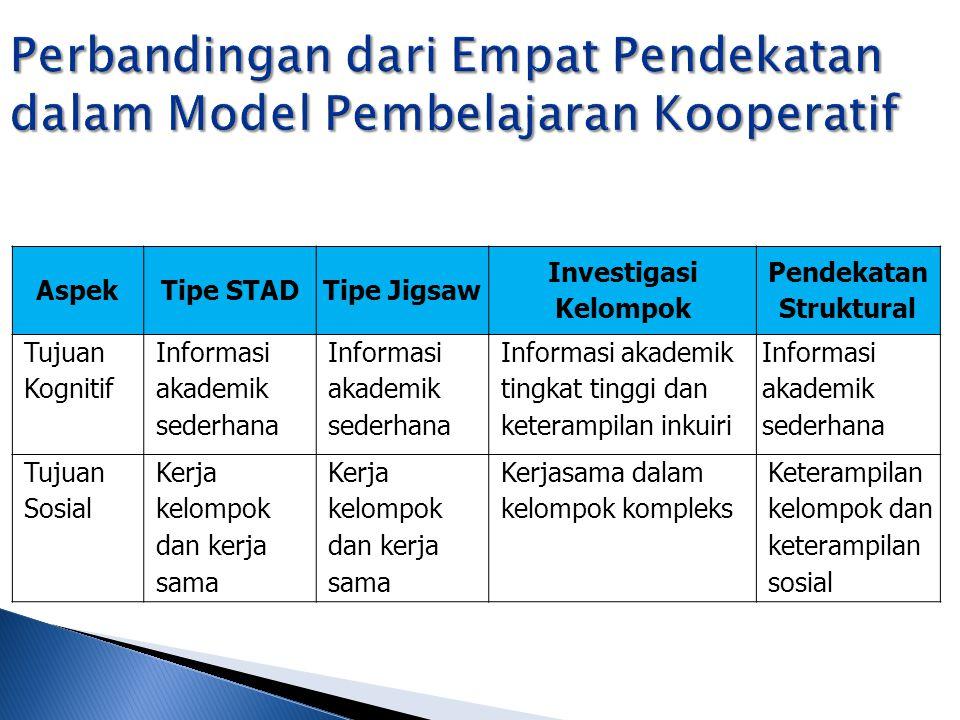 Perbandingan dari Empat Pendekatan dalam Model Pembelajaran Kooperatif