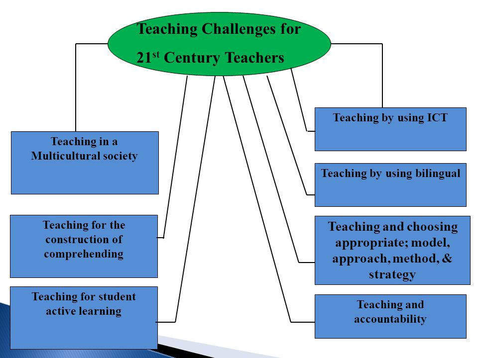 Teaching Challenges for 21st Century Teachers