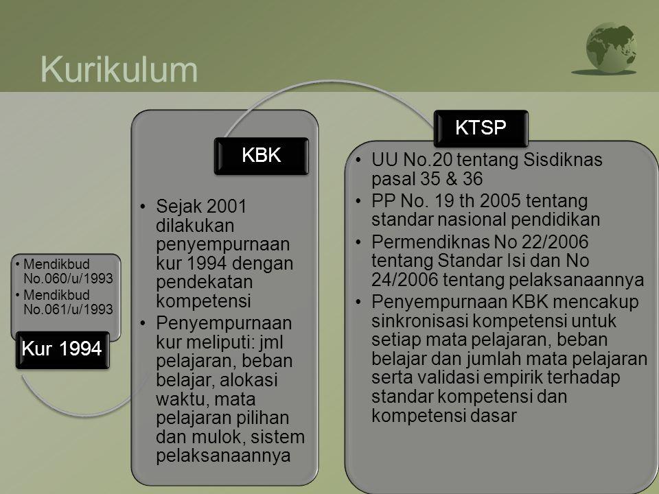 Kurikulum Kur 1994. Mendikbud No.060/u/1993. Mendikbud No.061/u/1993. KBK.